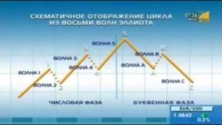 видео Цикличность экономического развития (4)