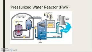 Pressurized Water Reactor: General Process thumbnail