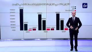 """""""الاستراتيجيات الأردني"""" يوصي الحكومة بزيادة الاعتماد على الطاقة المتجددة"""