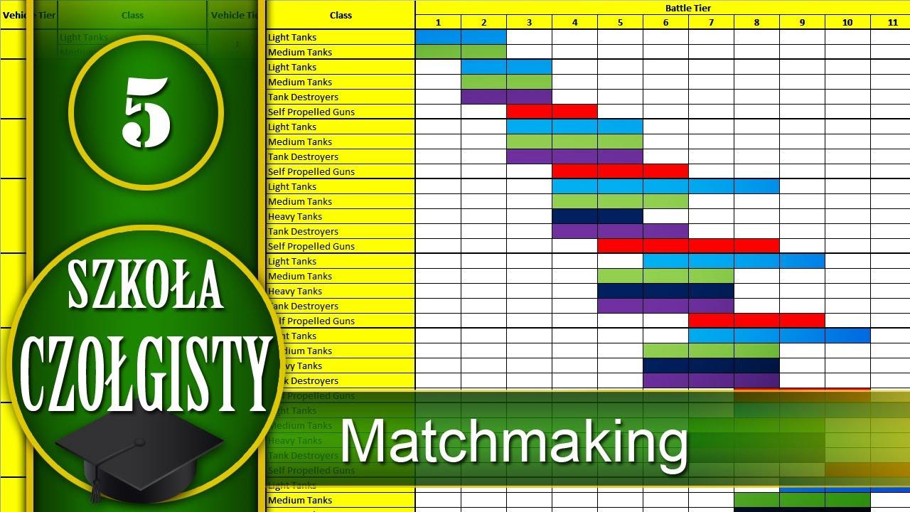 Tabela matchmaking