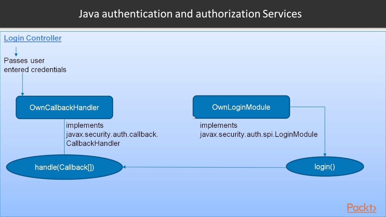 Spring Security LDAP Integration and SAML Extension : Introduction to JaaS  | packtpub com