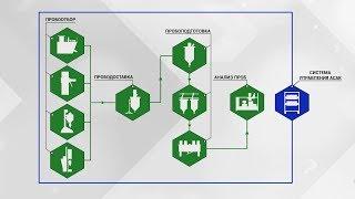 Автоматизированная система аналитического контроля (АСАК). Краткий обзор решения.