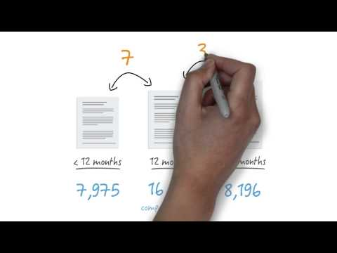 Optimal Duration of Dual Antiplatelet Therapy - Video Review