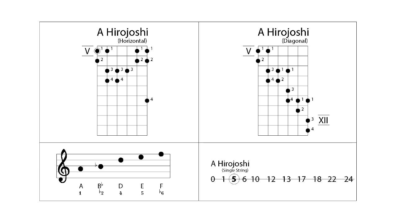 A Hirajoshi Japanese Guitar Scale Analysis And Backing Track Lesson