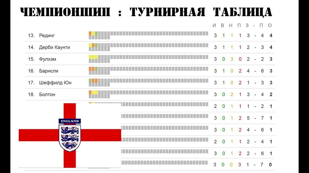 Спорт футбол англия турнирная таблица [PUNIQRANDLINE-(au-dating-names.txt) 50