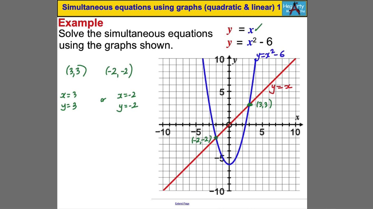 By Drawing The Line Y Solve The Equations : Simultaneous equations using graphs quadratic linear