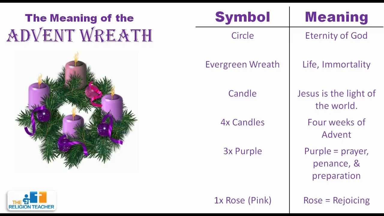 The meaning of the advent wreath youtube biocorpaavc Images