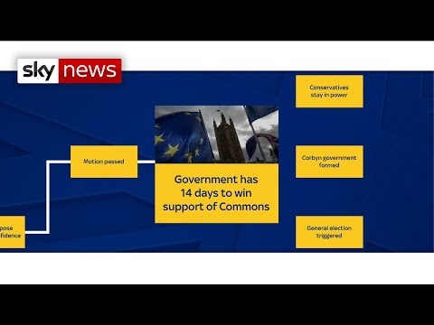 Theresa May's Brexit deal: What will happen?