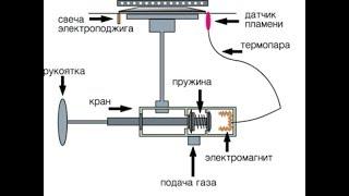Как отключить газ контроль BEKO