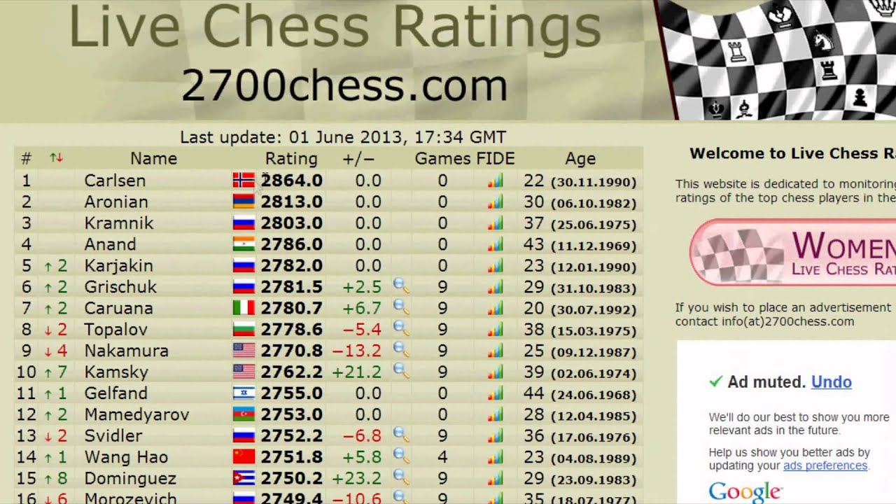 RISORSE INTERNET SCACCHI 06 - 2700chess - ELO Live - Importanti Tornei FIDE
