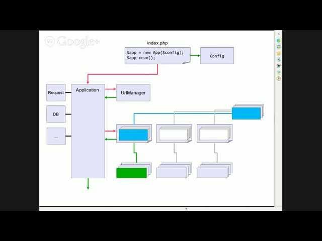 Что такое Web-MVC Framework на примере Yii2
