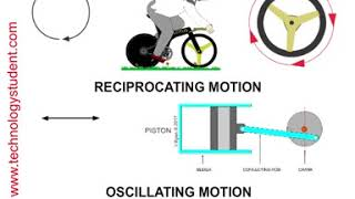 Motion - Linear Motion - Rotary Motion - Reciprocating Motion - Oscillating Motion