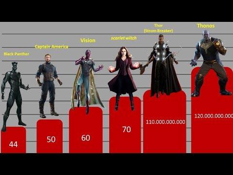 Avengers : Infinity War - Power Levels     (  part 1 )