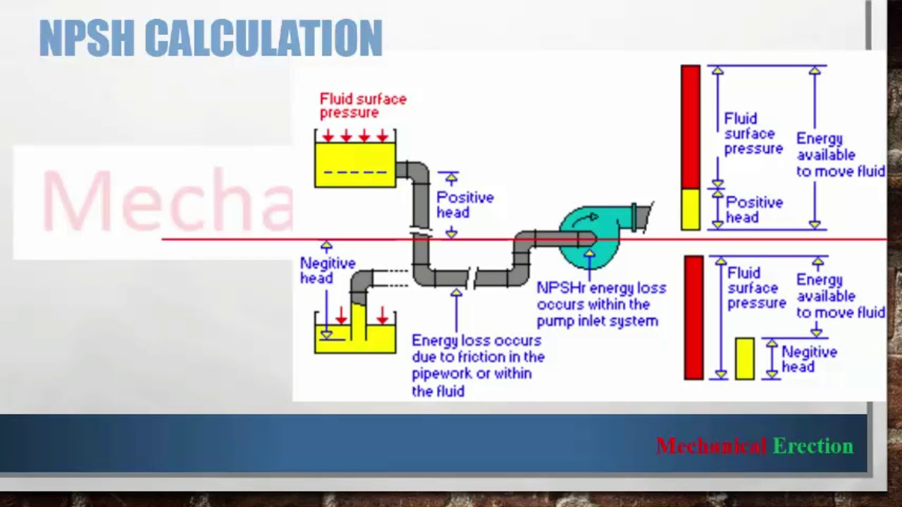 NPSH Calculation || pump head calculation || NPSH pump calculation