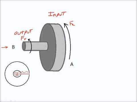Physical Science Simplified Simple Machines Wheel and Axle