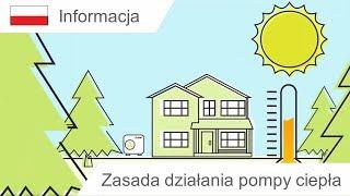 Zasada działania pompy ciepła   Mitsubishi Electric Living Environment Systems
