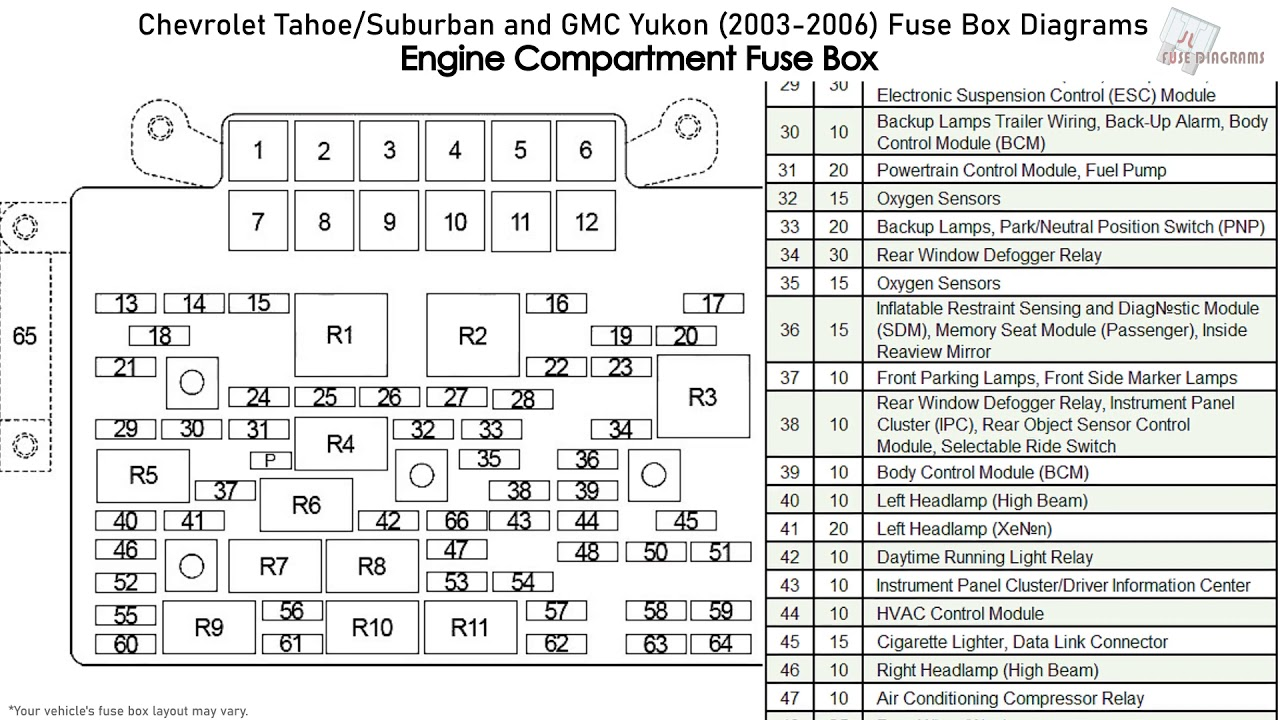 chevrolet tahoe, suburban and gmc yukon (2003-2006) fuse box diagrams -  youtube  youtube
