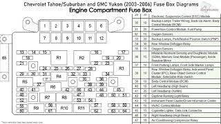 Chevrolet Tahoe, Suburban and GMC Yukon (2003-2006) Fuse Box Diagrams -  YouTube | 2004 Chevrolet Suburban Fuse Box |  | YouTube