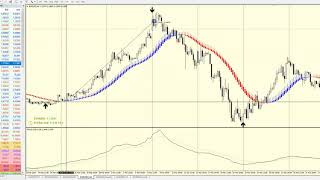 FOREX TREND LOCK SYSTEM.... NEW VERY SPECIALISED TREND STRATEGY !!!