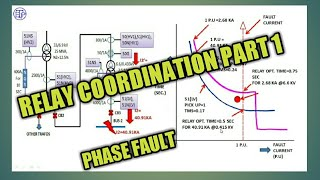 RELAY SETTINGS AND CO ORDINATION|PART 1_PHASE FAULT|ELECTRICAL TECHNOLOGY AND INDUSTRIAL PRACTICE