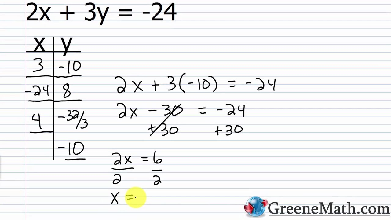 Algebra I Lesson 13: Linear Equations in two Variables