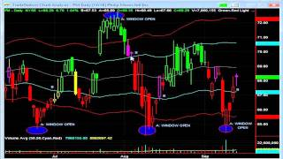 Rubber Band Swing Trading Strategy for Beginners
