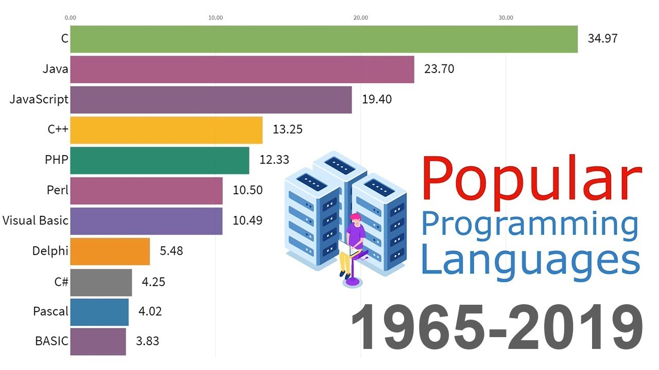 Most Popular Programming Languages 1965 - 2019 - YouTube
