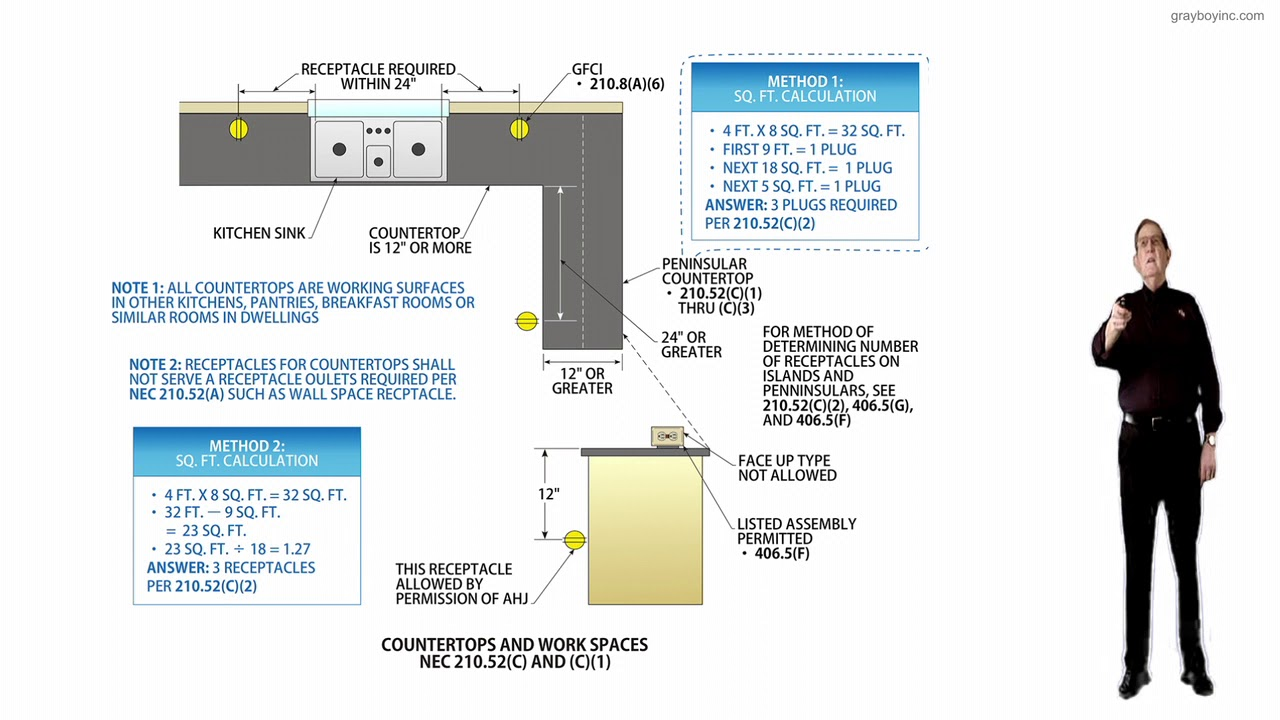 210 52 C And C 1 Dwelling Unit Receptacle Outlets 2020 Nec Electrical Change Youtube