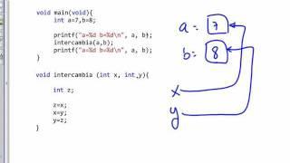 Como usar correctamente los punteros en C