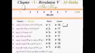 Amazing mathematical miracle in the first chapter of the Quran