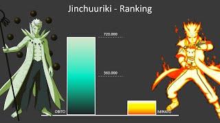 Naruto Ranking Strongest Jinchuuriki  - Power Levels