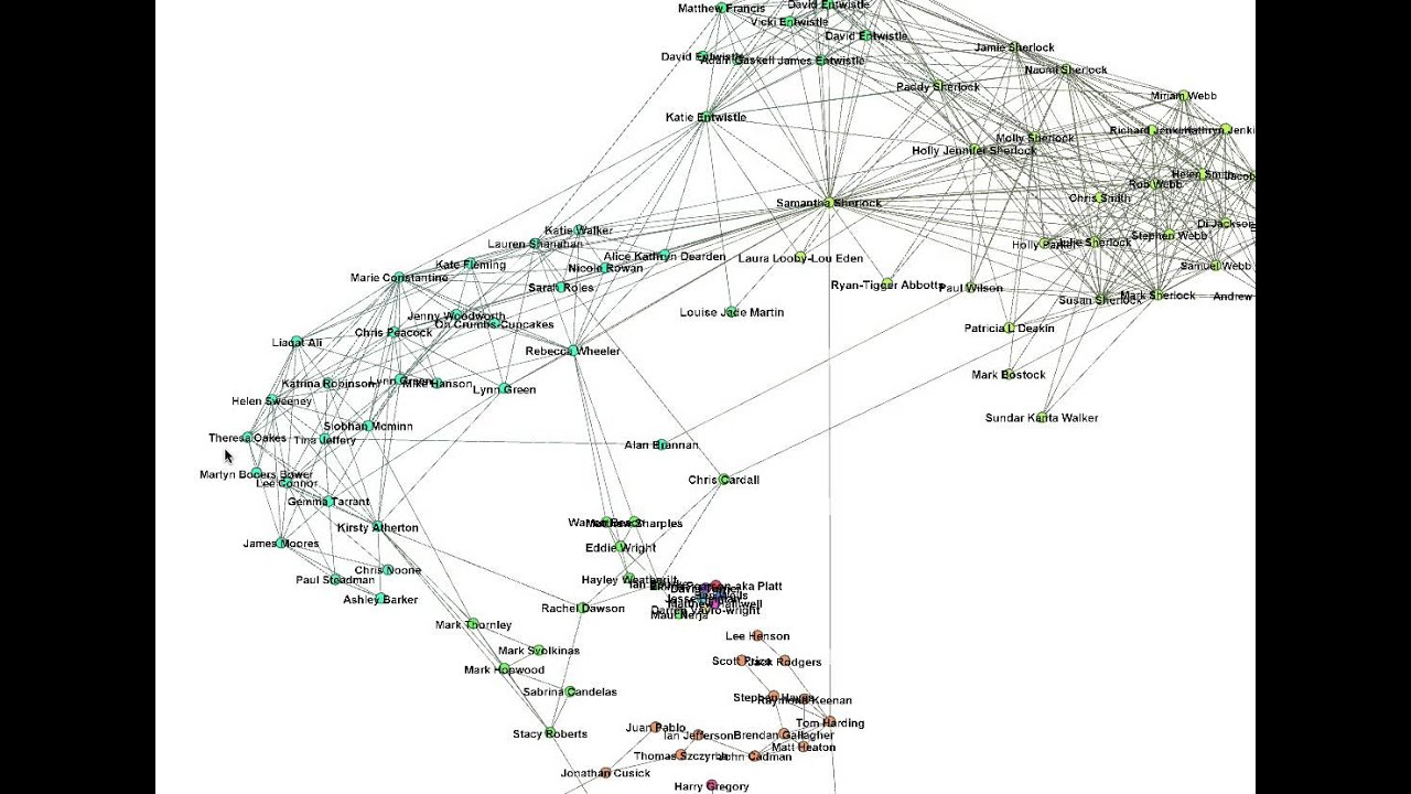 Example of basic Social Network Analysis of Facebook