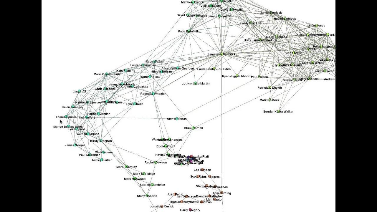 social analysis example