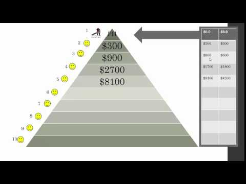 Cadenas Piramidales, Fraude de Ponzi