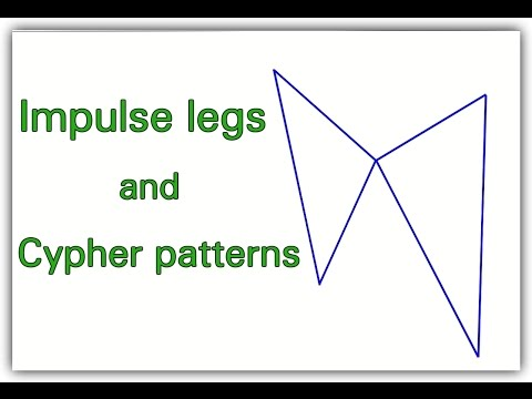 How to find impulse legs ( Advanced pattern live profits )