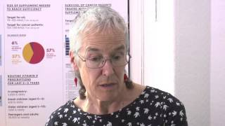 Vitamin D interview with Dr Helga Rhein