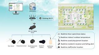 Aroco Senior home monitoring application