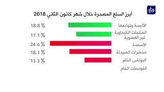 ارتفاع عجز الميزان التجاري 26% في أول شهر من العام الحالي - (21-3-2018)