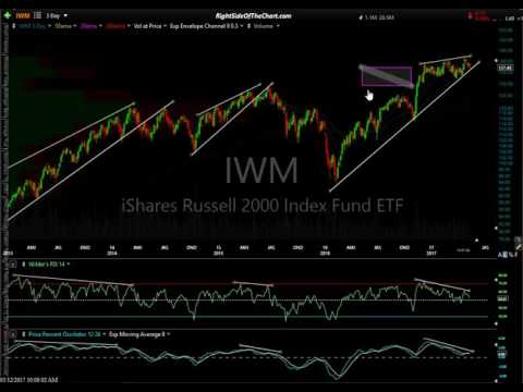 IWM & US Stock Market Analysis 5-12-17
