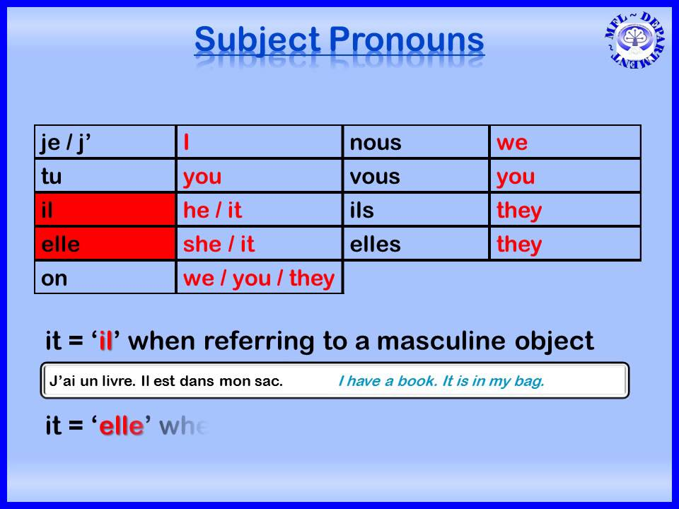 French Subject Pronouns - YouTube