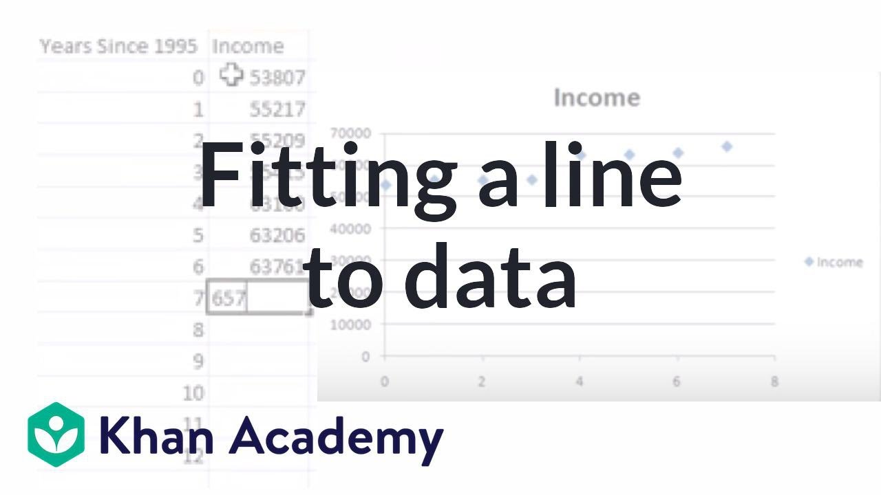Fitting a line to data (video) | Khan Academy