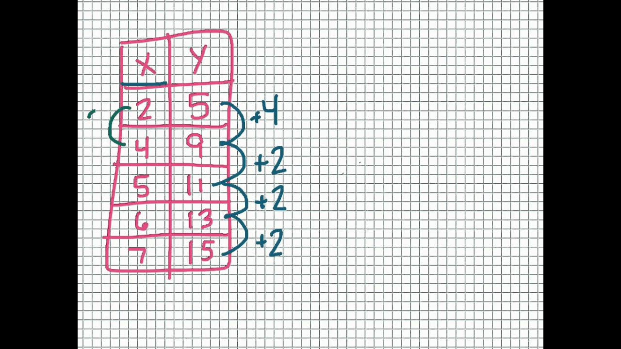 Finding X And Y Intercepts From A Table Worksheet