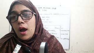 Most. Ayasha Siddika Lecturer in Accounting Gangachara BM College