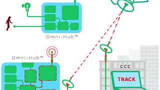 OMNI HUB Clustering