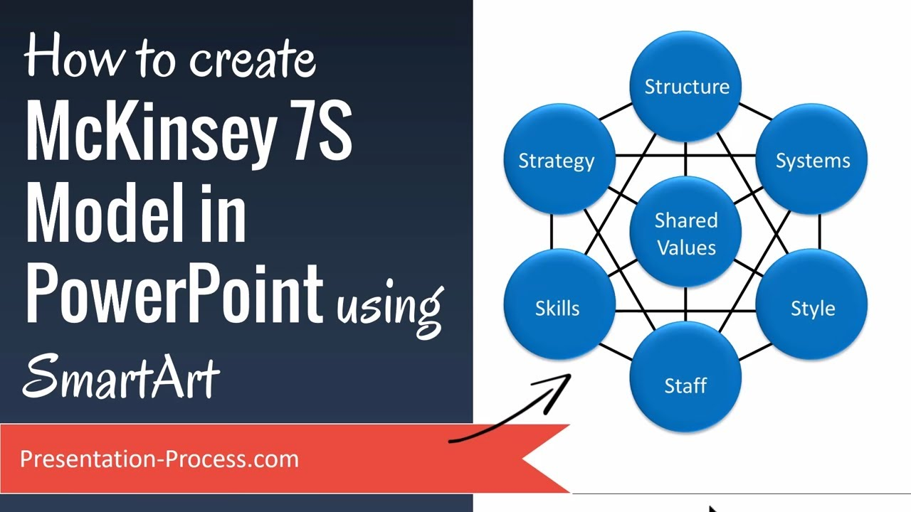 how to create mckinsey 7s model in powerpoint using smartart - youtube, Powerpoint templates