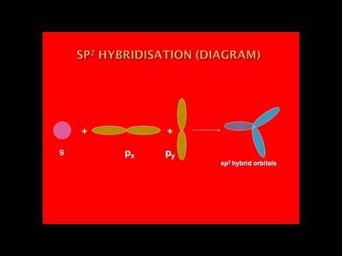 HYBRIDISATION OF CARBON INORGANIC COMPOUNDS