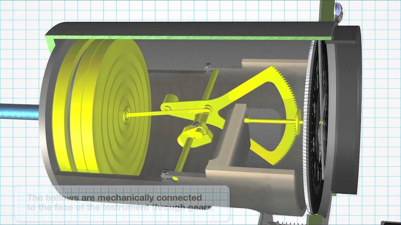 Altimeter aircraft principle of operation