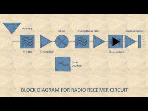 Radio Receiver Circuit  ||  ELL 100 Assignment 2