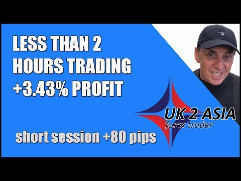 Forex Breakout Trend Trading Simple System - Forex Trend Trading System