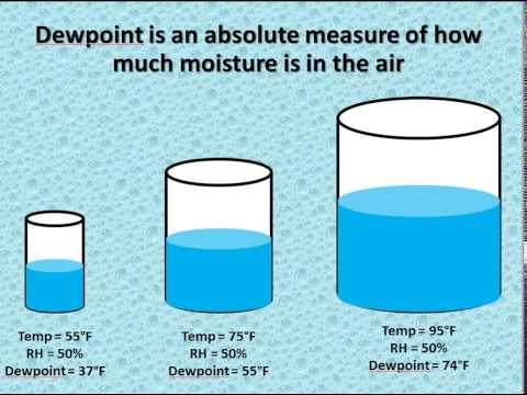 Relative Humidity vs Dewpoint